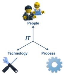 People Process Technology framework