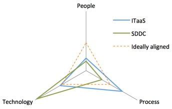 people process technology triangle, SDDC and ITaaS are misaligned
