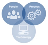 People Processes Technologies