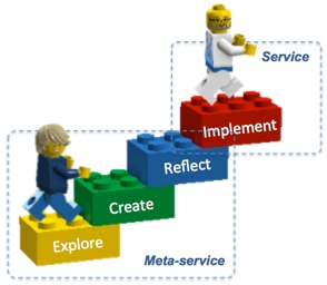 Service Design considers meta-services and services