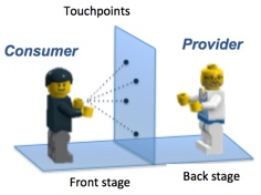 Touchpoints between service Consumer and Provider