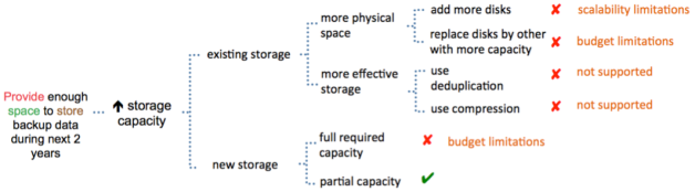 Applicability of increasing of storage capacity
