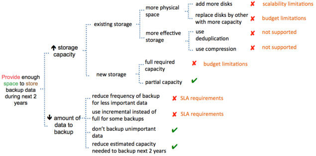 applicability-of-redicing-of-amount-of-data-to-backup