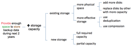 Increase storage capacity