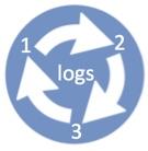 Logs rotation