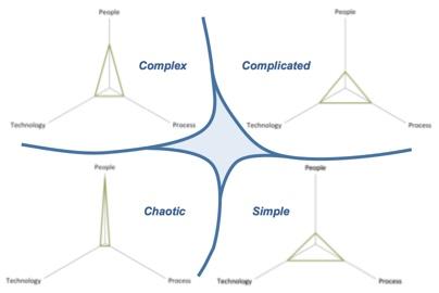Counter-lockwise Cynefin rotation