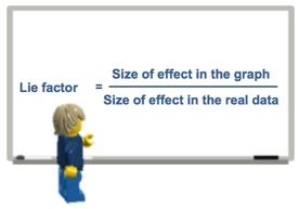 Formula of Lie factor