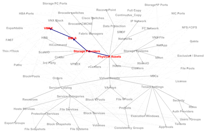 ViPR Controller graph 3