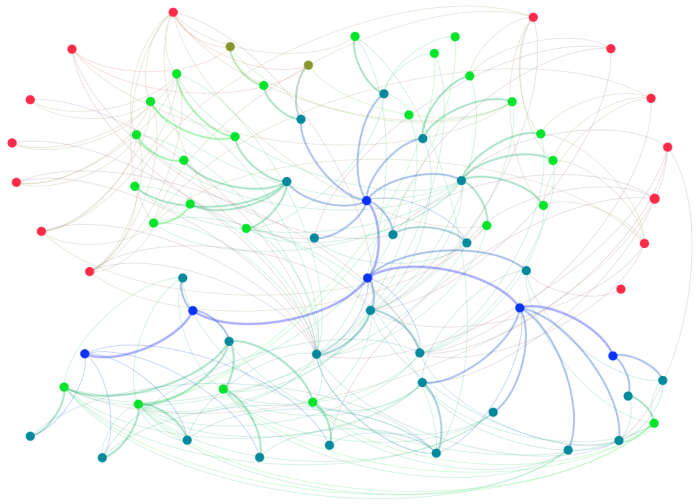 ViPR Controller graph 6